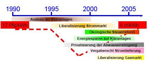 Bild FW-Ene-Seibert-Kosten-8.jpg