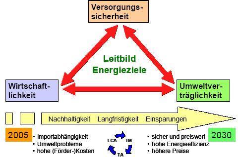 Bild FW-Ene-Seibert-Spannungsfeld4.jpg
