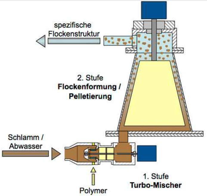 Bild FW-Schlamm-Aquen-Flocken-Bild-06.jpg