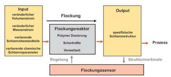 Bild FW-Schlamm-Aquen-Flocken-Bild-20.jpg